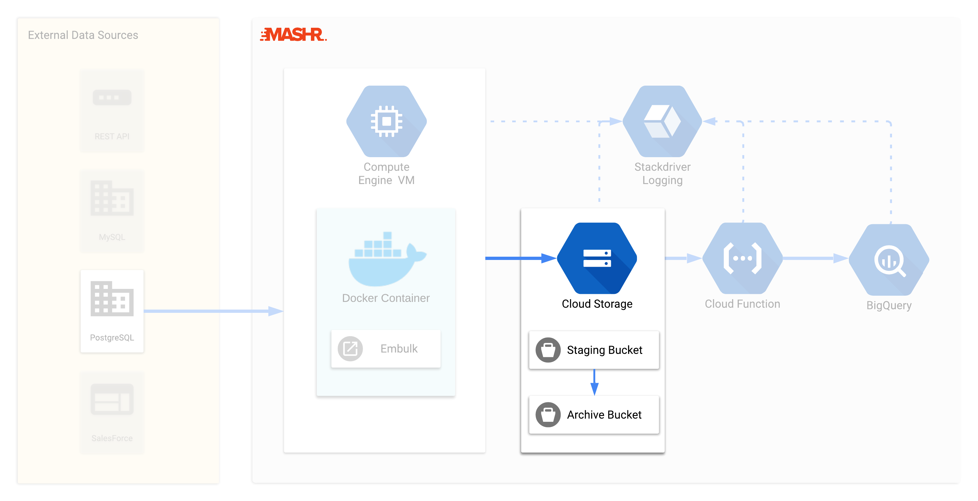 Google Cloud Storage staging and archive buckets