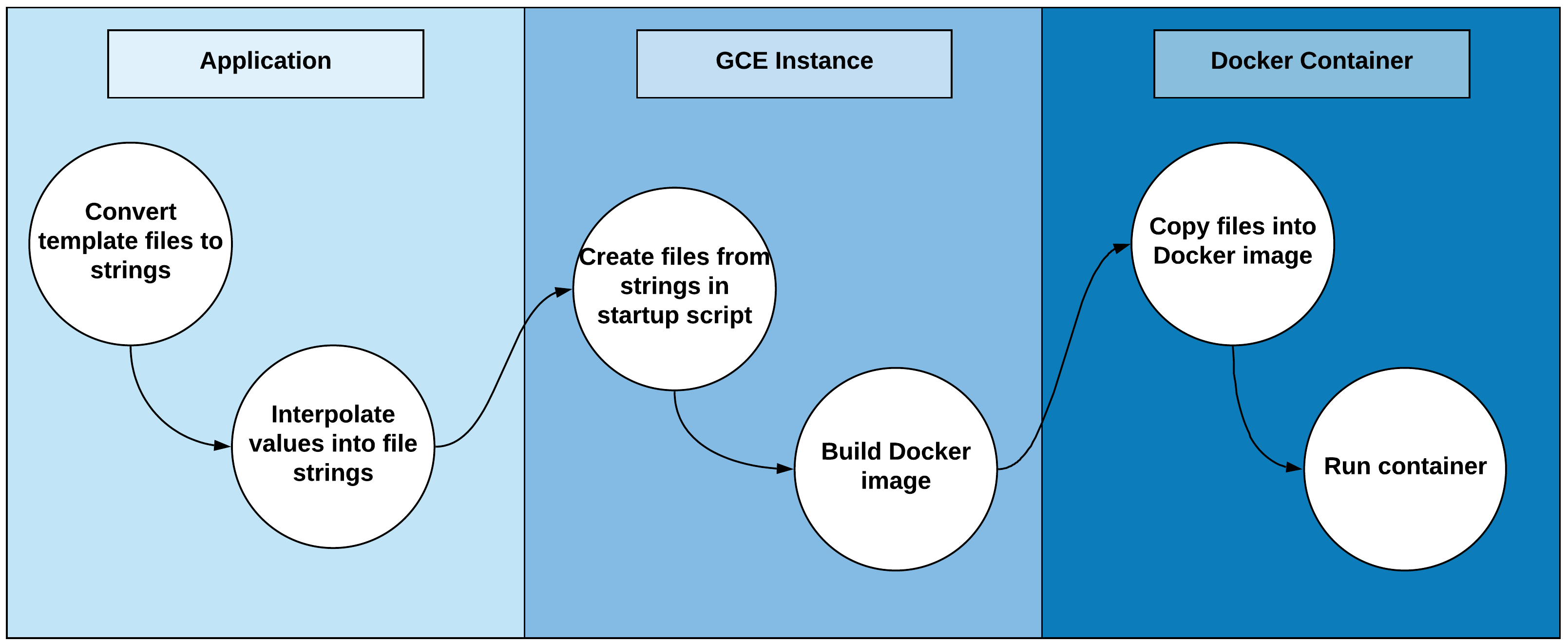 Process of creating the docker container