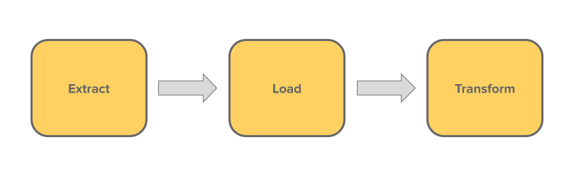 Extract, Load and Transform
