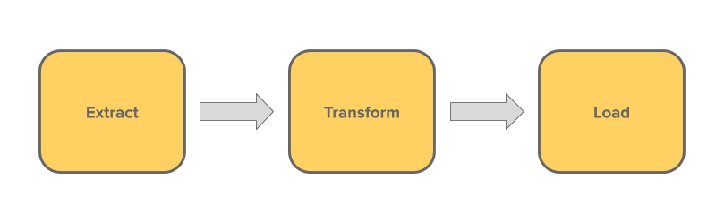 Extract, Transform and Load
